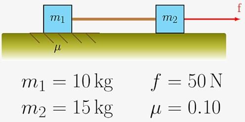 Dinamica del punto materiale | Esercizi di Fisica svolti