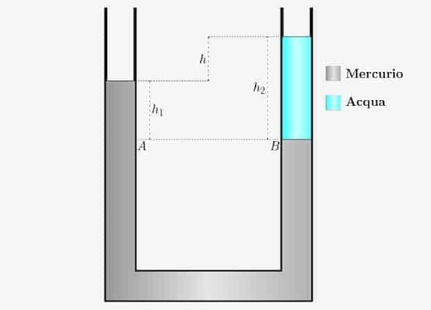 Meccanica dei Fluidi | Tubo ad U | Medicina